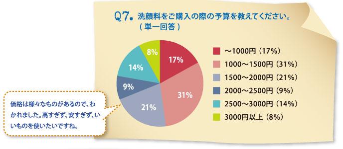 Q7.洗顔料をご購入の際の予算を教えてください。