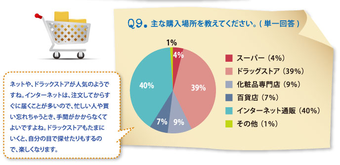 Q9.主な購入場所を教えてください。